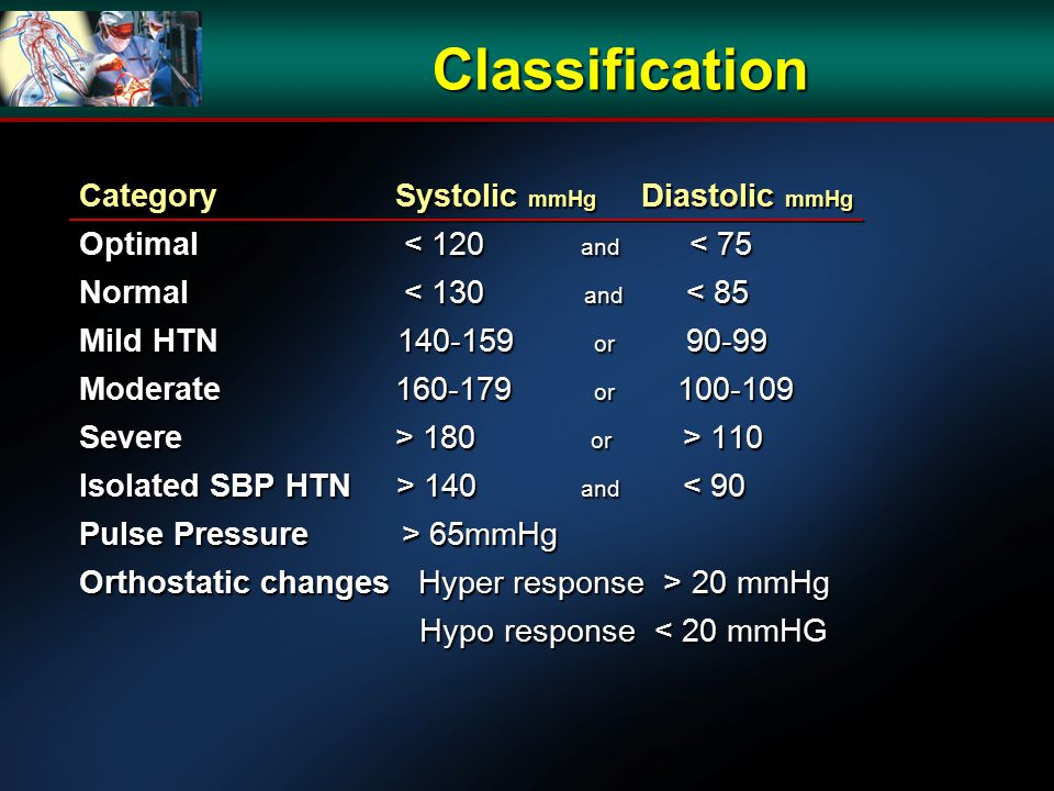 Category Systolic mmHg Diastolic mmHg Optimal < 120 and < 75 Normal < 130 and < 85 Mild HTN 140-159 or 90-99 Moderate160-179 or 100-109 Severe> 180 or > 110 Isolated SBP HTN > 140 and 140 and < 90 Pulse Pressure > 65mmHg Orthostatic changes Hyper response > 20 mmHg Hypo response < 20 mmHG Hypo response < 20 mmHG Classification