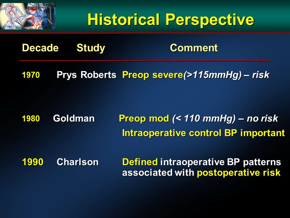 Historical Perspective Decade Study Comment 1970 Prys Roberts Preop severe(>115mmHg) – risk 1980 Goldman Preop mod (< 110 mmHg) – no risk Intraoperative control BP important Intraoperative control BP important 1990 Charlson Defined intraoperative BP patterns associated with postoperative risk