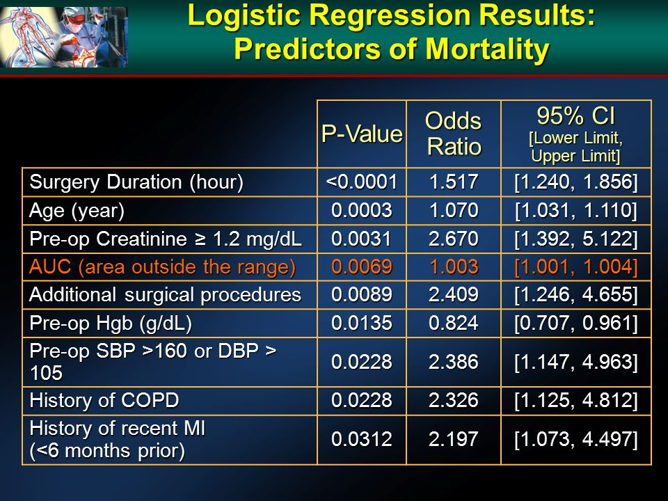 Logistic Regression Results: Predictors of Mortality P-Value Odds Ratio 95% CI [Lower Limit, Upper Limit] Surgery Duration (hour) <0.00011.517 [1.240, 1.856] Age (year) 0.00031.070 [1.031, 1.110] Pre-op Creatinine ≥ 1.2 mg/dL 0.00312.670 [1.392, 5.122] AUC (area outside the range) 0.00691.003 [1.001, 1.004] Additional surgical procedures 0.00892.409 [1.246, 4.655] Pre-op Hgb (g/dL) 0.01350.824 [0.707, 0.961] Pre-op SBP >160 or DBP > 105 0.02282.386 [1.147, 4.963] History of COPD 0.02282.326 [1.125, 4.812] History of recent MI (<6 months prior) 0.03122.197 [1.073, 4.497]