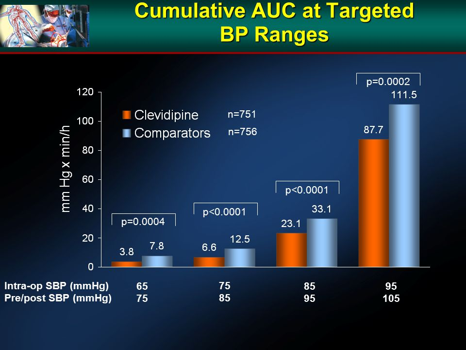 Cumulative AUC at Targeted BP Ranges n=751 n=756 p=0.0004 p<0.0001 p=0.0002 mm Hg x min/h 65 75 85 95 105 75 85 Intra-op SBP (mmHg) Pre/post SBP (mmHg)