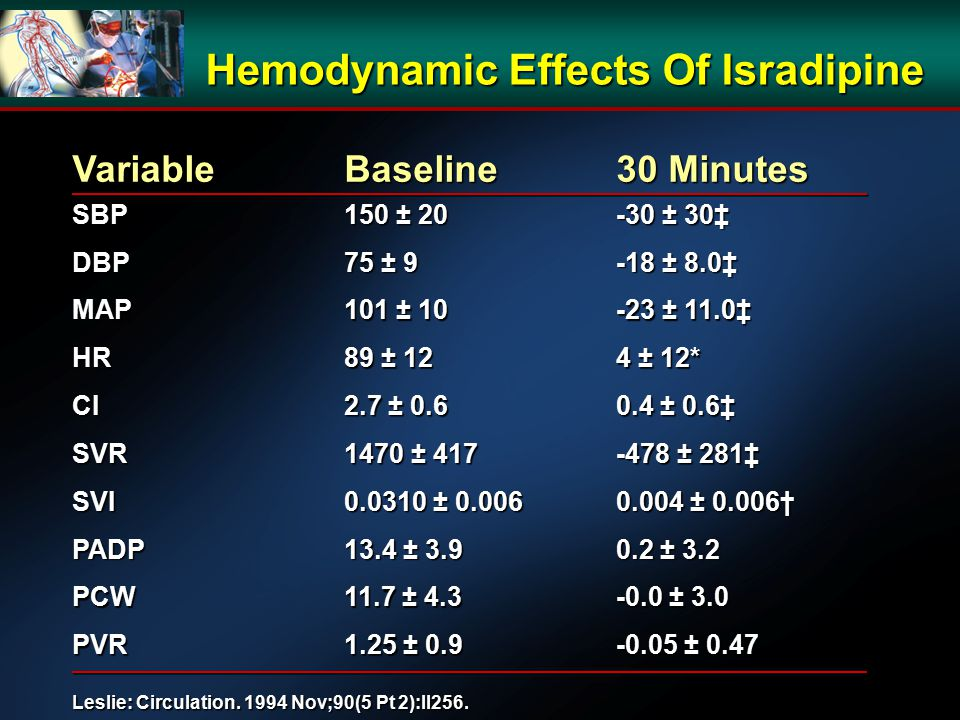 Hemodynamic Effects Of Isradipine VariableBaseline 30 Minutes SBP 150 ± 20 -30 ± 30‡ DBP 75 ± 9 -18 ± 8.0‡ MAP 101 ± 10 -23 ± 11.0‡ HR 89 ± 12 4 ± 12* CI 2.7 ± 0.6 0.4 ± 0.6‡ SVR 1470 ± 417 -478 ± 281‡ SVI 0.0310 ± 0.006 0.004 ± 0.006† PADP 13.4 ± 3.9 0.2 ± 3.2 PCW 11.7 ± 4.3 -0.0 ± 3.0 PVR 1.25 ± 0.9 -0.05 ± 0.47 Leslie: Circulation.