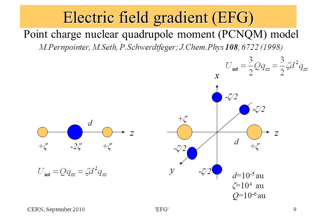 CERN, September 2010 EFG 20 Molecular (diatomic) calculations of NQM Q(X)-nuclear quadrupole moment of the nucleus X; barns (1b = 10 -28 m 2 ) v Q X ( ) - nuclear quadrupole coupling constant (NQCC) for the nucleus X and the vibration state v; MHz q X ( )- axial (zz) component of the electric field gradient tensor (EFG) at X and the vibration state v; a.u.