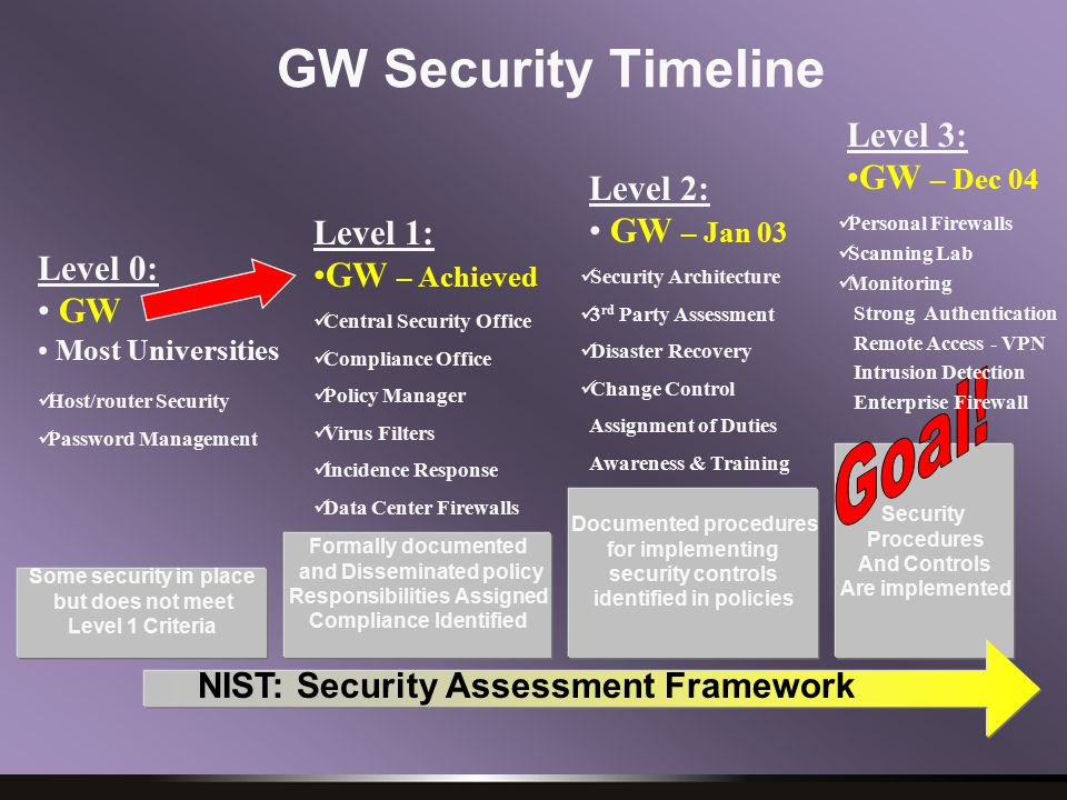 Security Procedures And Controls Are implemented GW Security Timeline Some security in place but does not meet Level 1 Criteria Level 0: GW Most Universities Formally documented and Disseminated policy Responsibilities Assigned Compliance Identified Documented procedures for implementing security controls identified in policies Level 1: GW – Achieved Level 2: GW – Jan 03 Level 3: GW – Dec 04 Host/router Security Password Management Central Security Office Compliance Office Policy Manager Virus Filters Incidence Response Data Center Firewalls Security Architecture 3 rd Party Assessment Disaster Recovery Change Control Assignment of Duties Awareness & Training Personal Firewalls Scanning Lab Monitoring Strong Authentication Remote Access - VPN Intrusion Detection Enterprise Firewall NIST: Security Assessment Framework