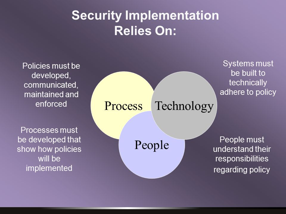 Process People Technology Systems must be built to technically adhere to policy People must understand their responsibilities regarding policy Policies must be developed, communicated, maintained and enforced Processes must be developed that show how policies will be implemented Security Implementation Relies On: