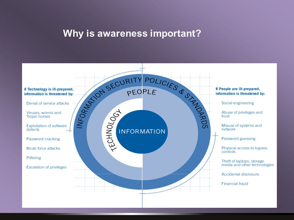 Why is awareness important?