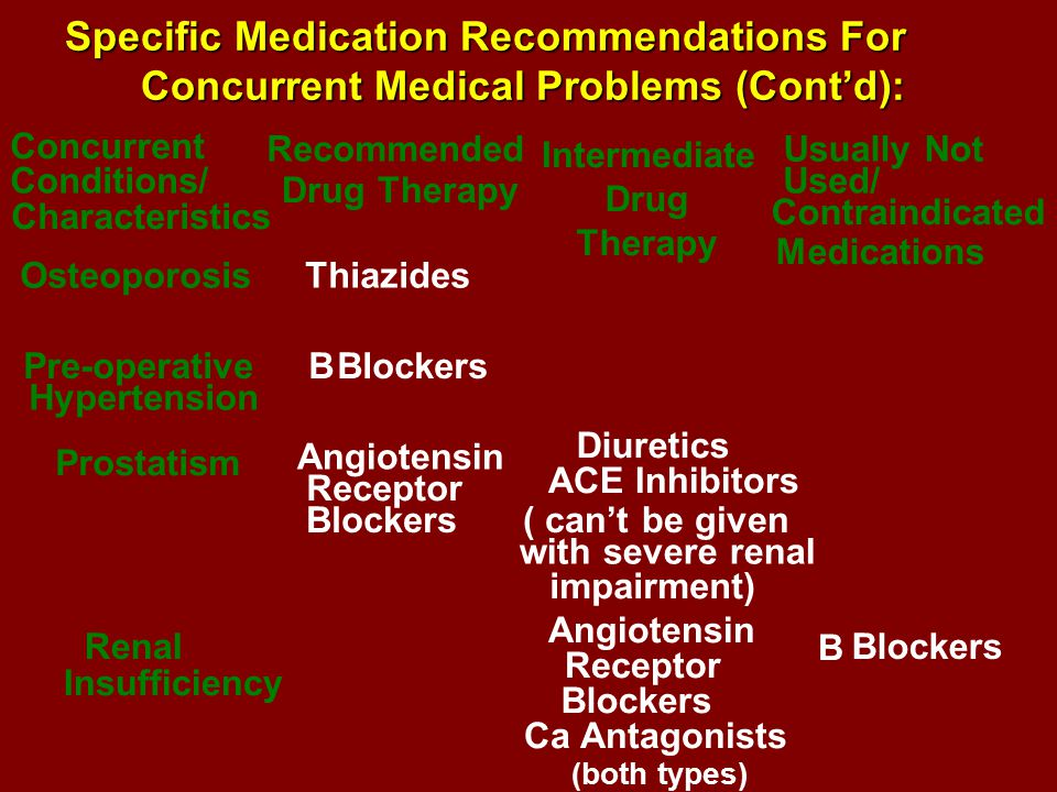 Specific Medication Recommendations For Concurrent Medical Problems (Cont'd): Concurrent Conditions/ Characteristics Recommended Drug Therapy Intermediate Drug Therapy Usually Not Used/ Contraindicated Medications OsteoporosisThiazides Pre-operative Hypertension BBlockers Prostatism Angiotensin Receptor Blockers Diuretics ACE Inhibitors ( can't be given with severe renal impairment) Renal Insufficiency Angiotensin Receptor Blockers Ca Antagonists (both types) B Blockers