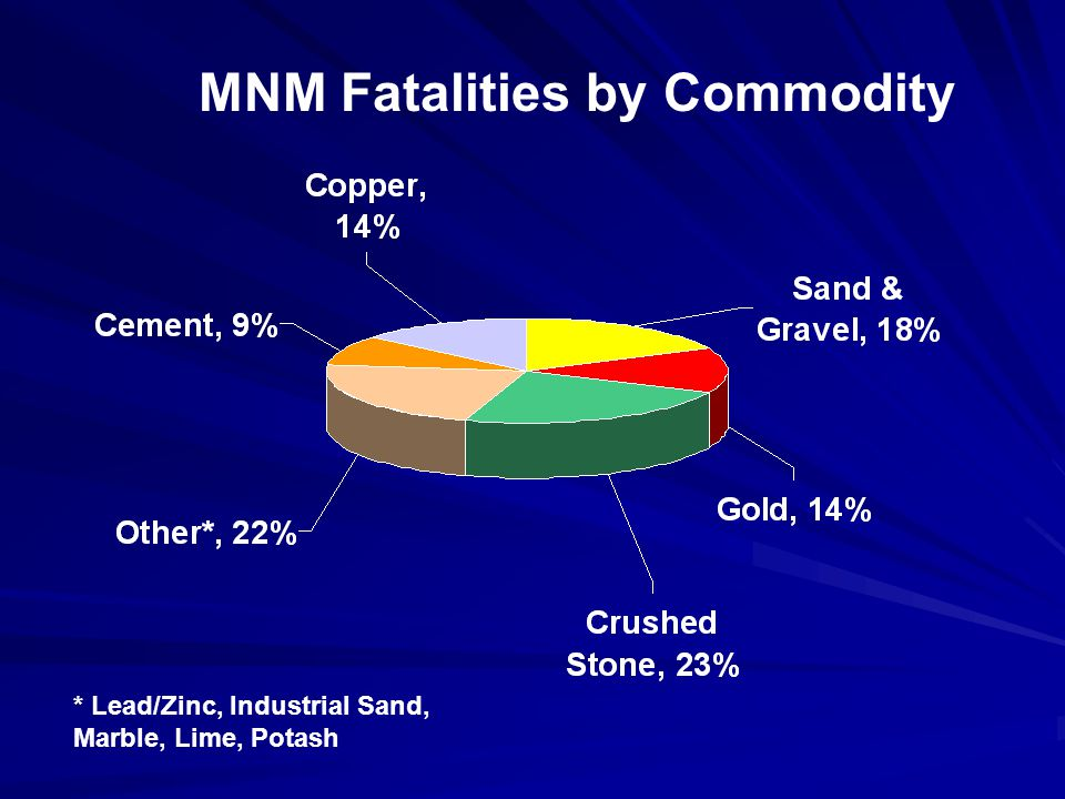 MNM Fatalities by Commodity * Lead/Zinc, Industrial Sand, Marble, Lime, Potash
