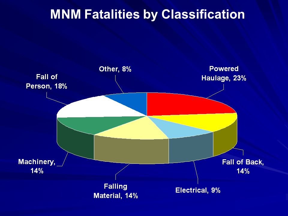 MNM Fatalities by Mine Size