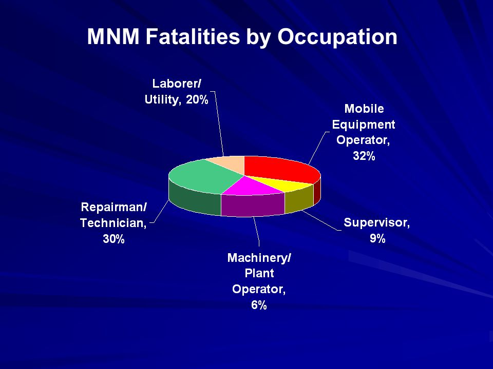 MNM Fatalities by Activity