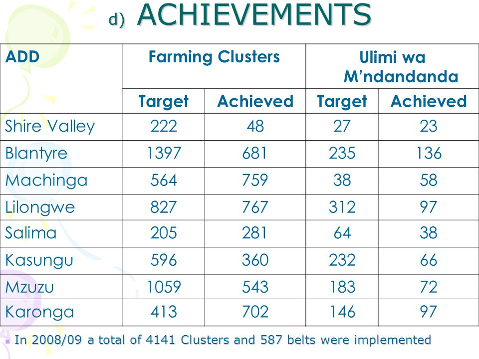 d) ACHIEVEMENTS d) ACHIEVEMENTS ADDFarming ClustersUlimi wa M'ndandanda TargetAchievedTargetAchieved Shire Valley222482723 Blantyre1397681235136 Machinga5647593858 Lilongwe82776731297 Salima2052816438 Kasungu59636023266 Mzuzu105954318372 Karonga41370214697 In 2008/09 a total of 4141 Clusters and 587 belts were implemented