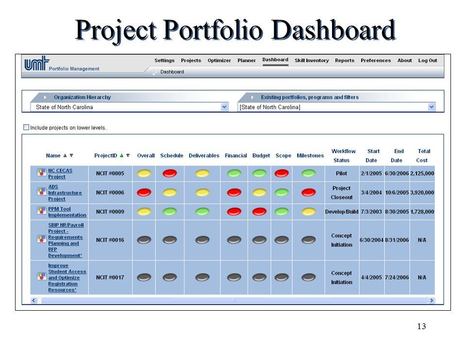 13 Project Portfolio Dashboard