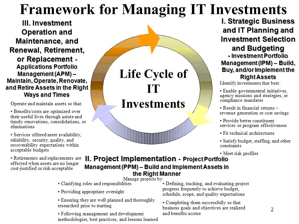 2 Framework for Managing IT Investments I. Strategic Business and IT Planning and Investment Selection and Budgeting - Investment Portfolio Management