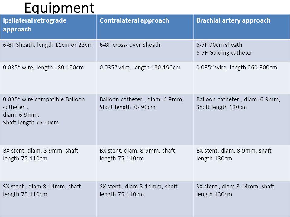 Equipment Ipsilateral retrograde approach Contralateral approachBrachial artery approach 6-8F Sheath, length 11cm or 23cm6-8F cross- over Sheath6-7F 9