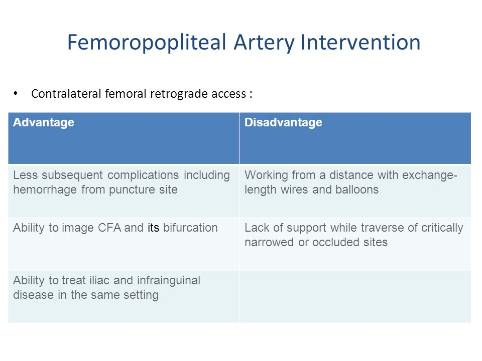 Femoropopliteal Artery Intervention Contralateral femoral retrograde access : Manual of carotid and peripheral vascular Intervention, Thosaphol Limpijankit MD, Beyond Enterprise Thailand 2008;290 AdvantageDisadvantage Less subsequent complications including hemorrhage from puncture site Working from a distance with exchange- length wires and balloons Ability to image CFA and its bifurcationLack of support while traverse of critically narrowed or occluded sites Ability to treat iliac and infrainguinal disease in the same setting