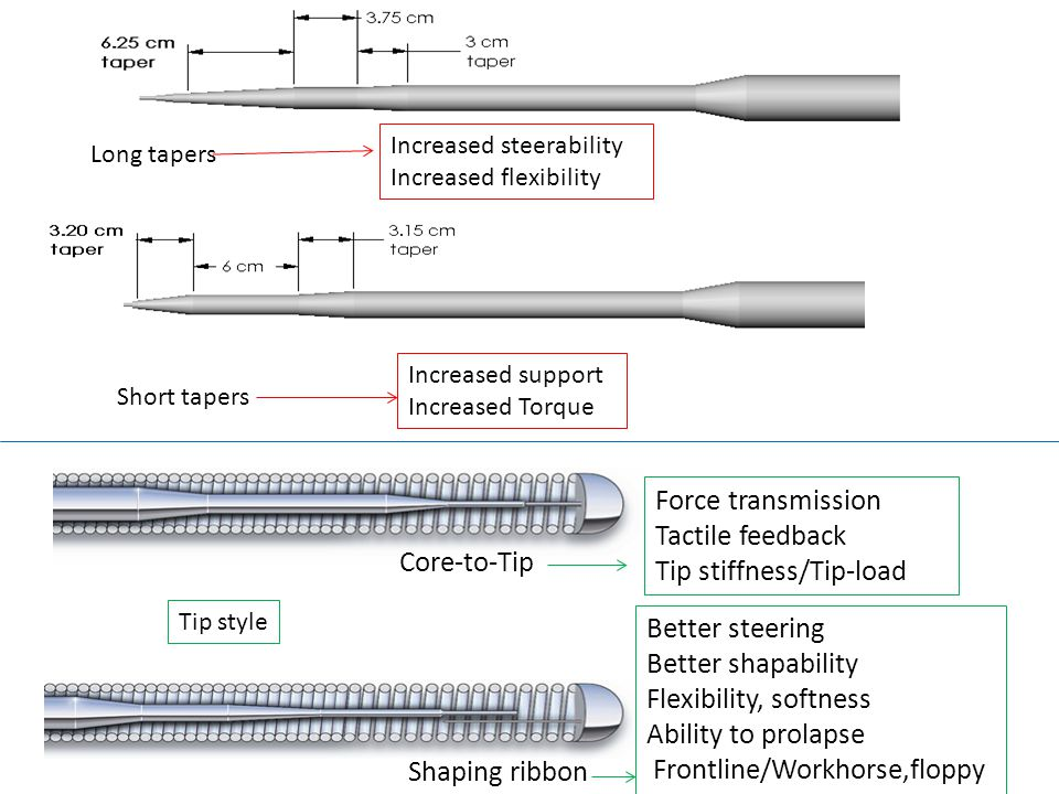 Core-to-Tip Shaping ribbon Force transmission Tactile feedback Tip stiffness/Tip-load Better steering Better shapability Flexibility, softness Ability