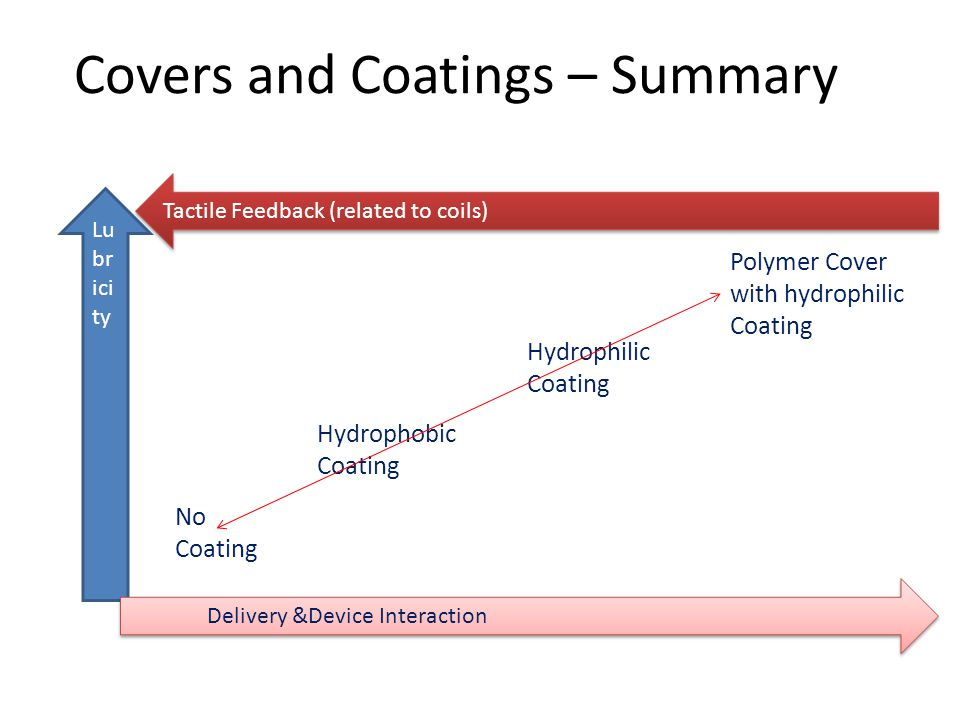 Covers and Coatings – Summary Lu br ici ty Delivery &Device Interaction Tactile Feedback (related to coils) No Coating Hydrophobic Coating Hydrophilic Coating Polymer Cover with hydrophilic Coating