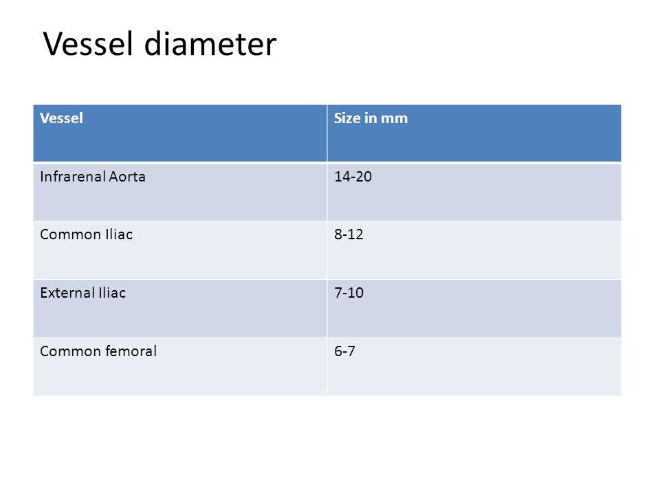Vessel diameter VesselSize in mm Infrarenal Aorta14-20 Common Iliac8-12 External Iliac7-10 Common femoral6-7