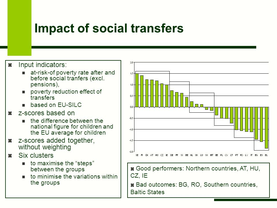 Impact of social transfers Input indicators: at-risk-of poverty rate after and before social tranfers (excl.