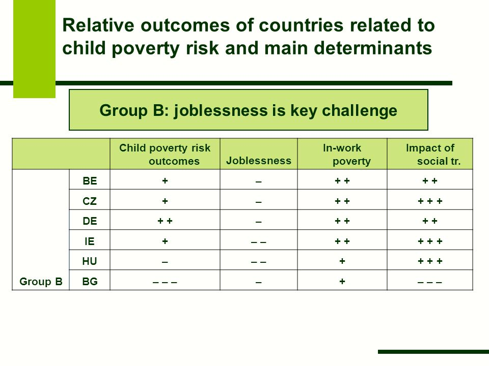 Relative outcomes of countries related to child poverty risk and main determinants Child poverty risk outcomesJoblessness In-work poverty Impact of social tr.