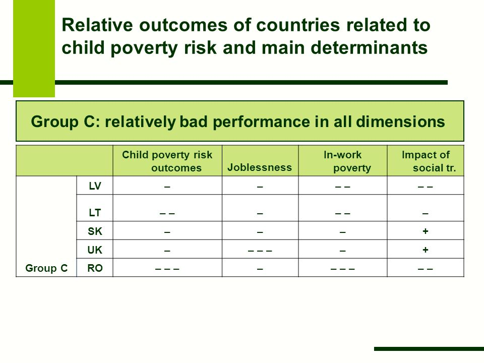 Relative outcomes of countries related to child poverty risk and main determinants Child poverty risk outcomesJoblessness In-work poverty Impact of so