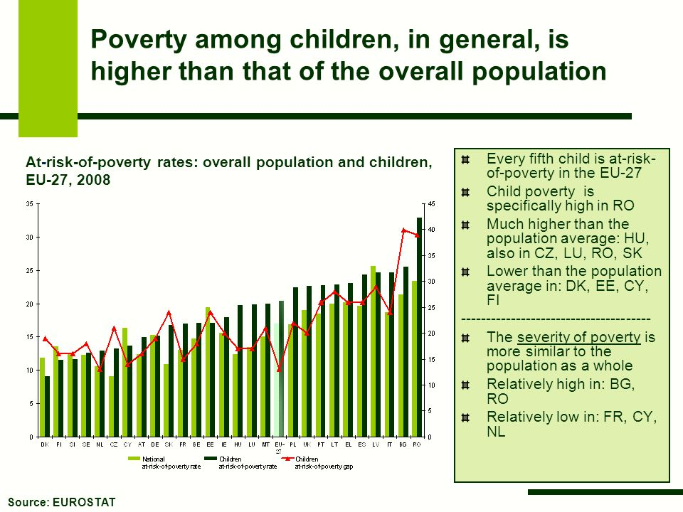 Poverty among children, in general, is higher than that of the overall population Every fifth child is at-risk- of-poverty in the EU-27 Child poverty
