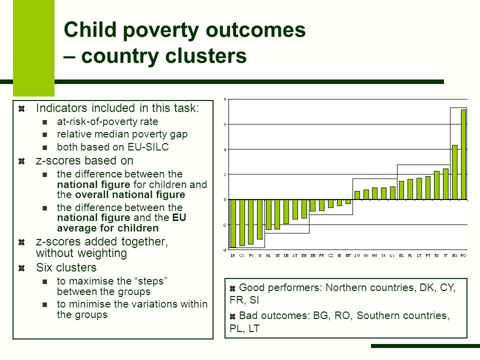 Child poverty outcomes – country clusters Indicators included in this task: at-risk-of-poverty rate relative median poverty gap both based on EU-SILC z-scores based on the difference between the national figure for children and the overall national figure the difference between the national figure and the EU average for children z-scores added together, without weighting Six clusters to maximise the steps between the groups to minimise the variations within the groups Good performers: Northern countries, DK, CY, FR, SI Bad outcomes: BG, RO, Southern countries, PL, LT