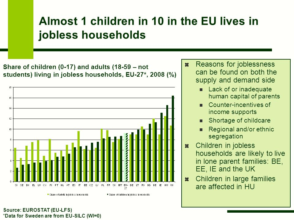 Almost 1 children in 10 in the EU lives in jobless households Reasons for joblessness can be found on both the supply and demand side Lack of or inadequate human capital of parents Counter-incentives of income supports Shortage of childcare Regional and/or ethnic segregation Children in jobless households are likely to live in lone parent families: BE, EE, IE and the UK Children in large families are affected in HU Share of children (0-17) and adults (18-59 – not students) living in jobless households, EU-27*, 2008 (%) Source: EUROSTAT (EU-LFS) *Data for Sweden are from EU-SILC (WI=0)