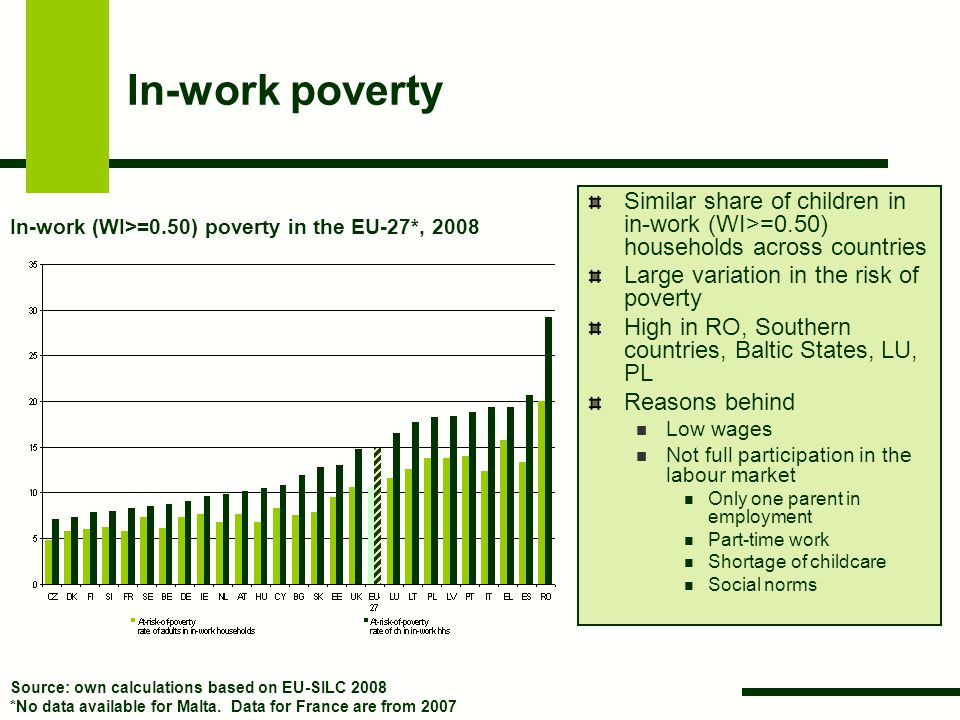 In-work poverty Similar share of children in in-work (WI>=0.50) households across countries Large variation in the risk of poverty High in RO, Souther