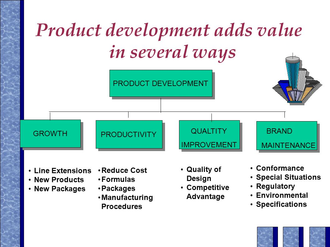 Product development adds value in several ways PRODUCT DEVELOPMENT GROWTH PRODUCTIVITY IMPROVEMENT BRAND MAINTENANCE QUALTITY Line Extensions New Products New Packages Reduce Cost Formulas Packages Manufacturing Procedures Quality of Design Competitive Advantage Conformance Special Situations Regulatory Environmental Specifications
