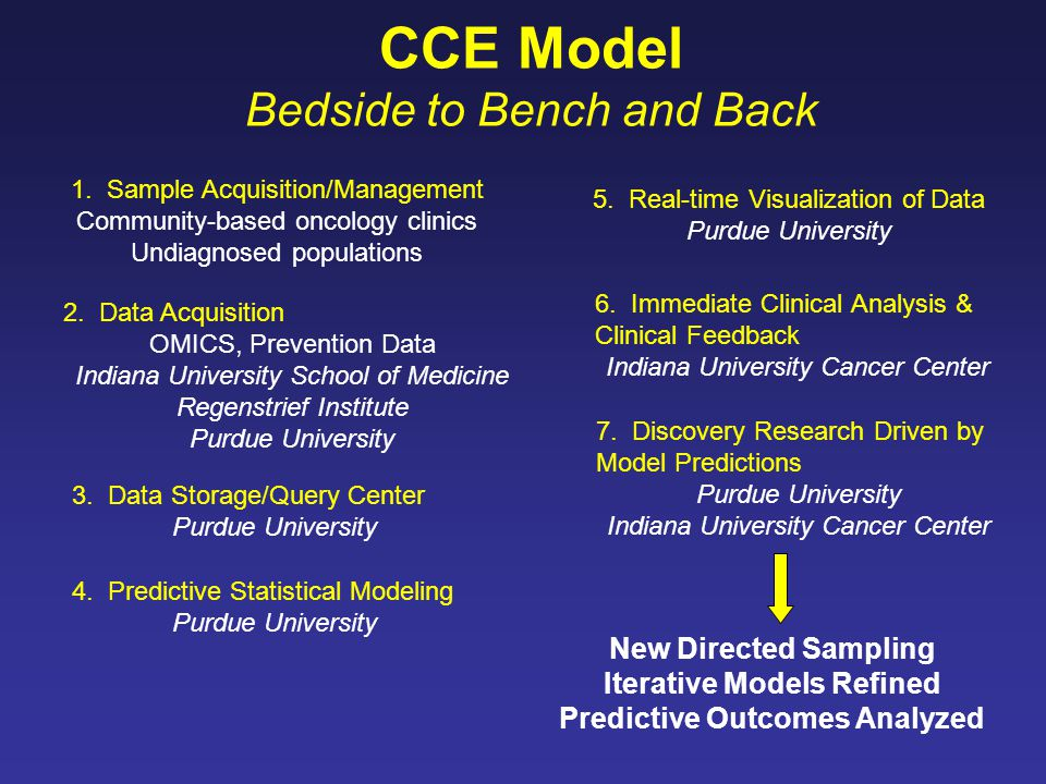 CCE Model Bedside to Bench and Back 1.