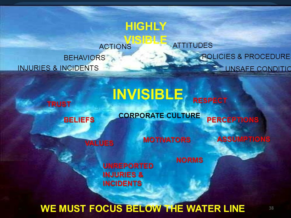 38 BEHAVIORS ATTITUDES ACTIONS UNSAFE CONDITIONS INJURIES & INCIDENTS POLICIES & PROCEDURES HIGHLY VISIBLE INVISIBLE BELIEFS VALUES PERCEPTIONS NORMS