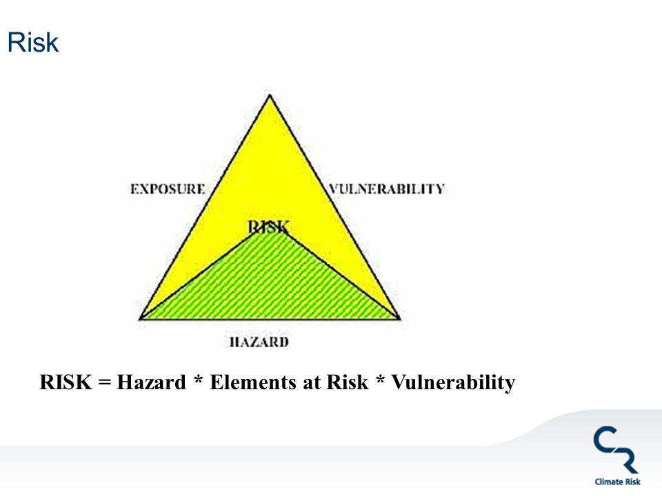 Risk RISK = Hazard * Elements at Risk * Vulnerability