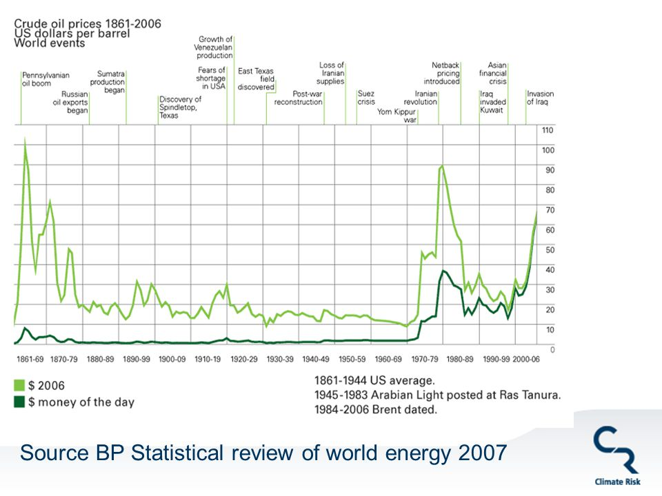 Source BP Statistical review of world energy 2007