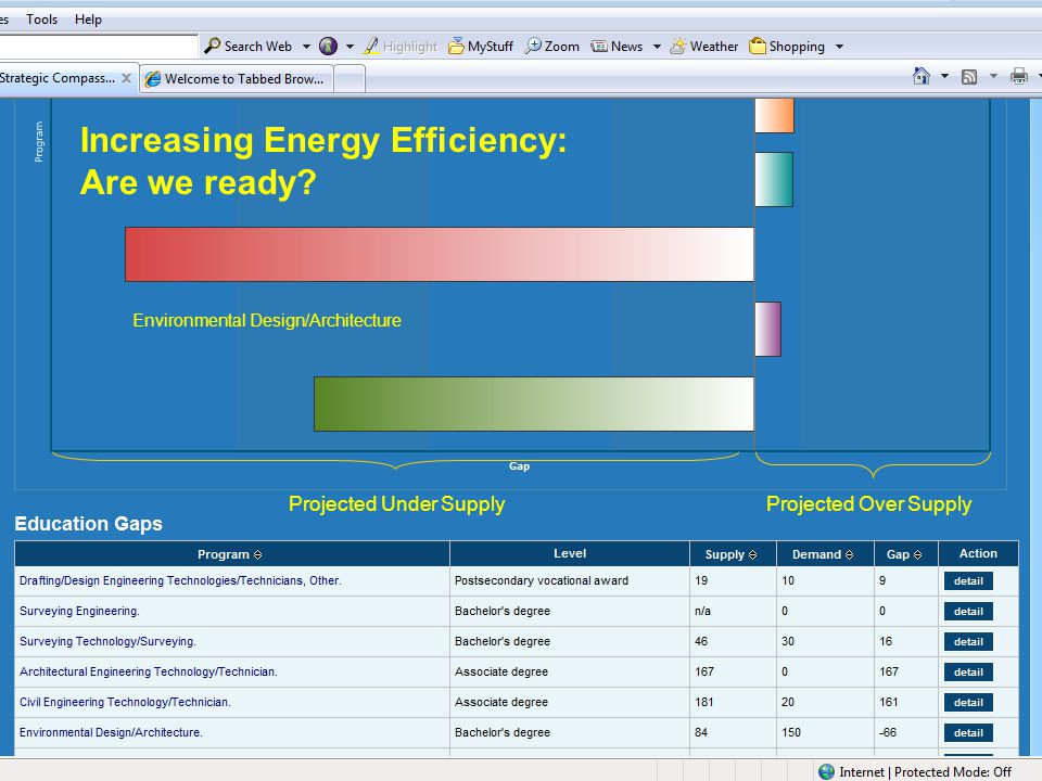 Increasing Energy Efficiency: Are we ready.