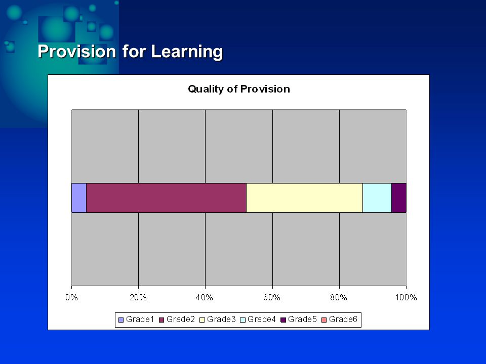 Provision for Learning