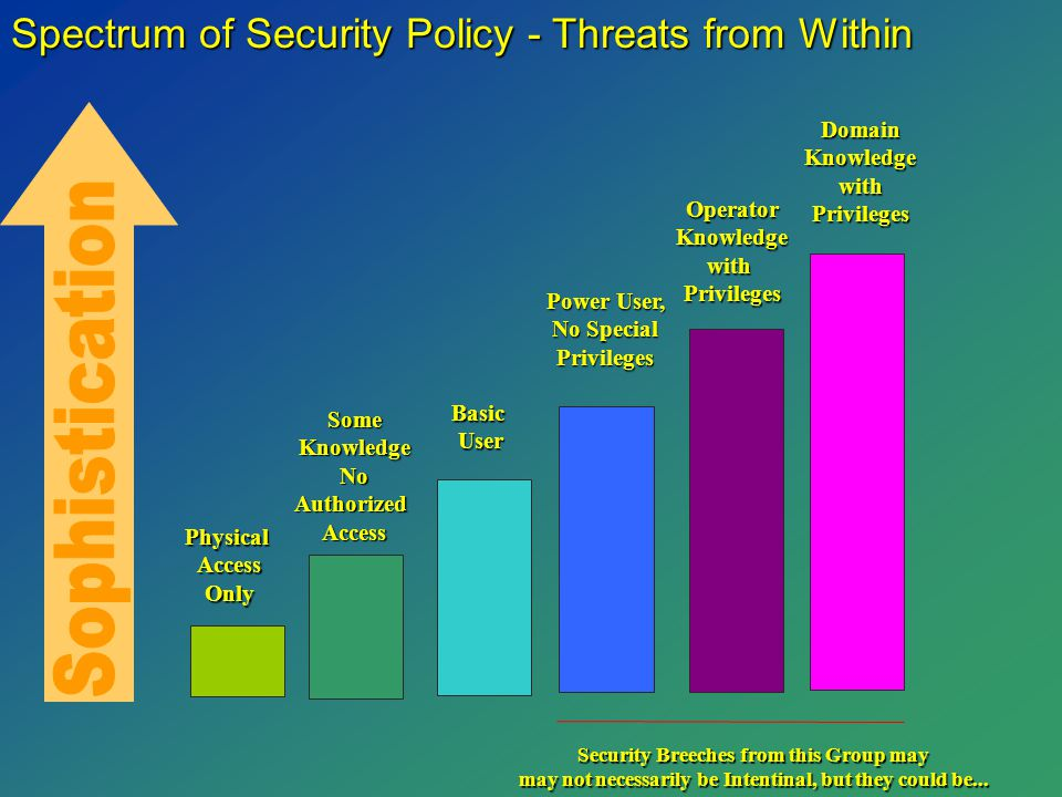 Spectrum of Security Policy - Threats from Within PhysicalAccessOnly SomeKnowledgeNoAuthorizedAccess BasicUser Power User, No Special Privileges OperatorKnowledgewithPrivileges DomainKnowledgewithPrivileges Security Breeches from this Group may may not necessarily be Intentinal, but they could be...