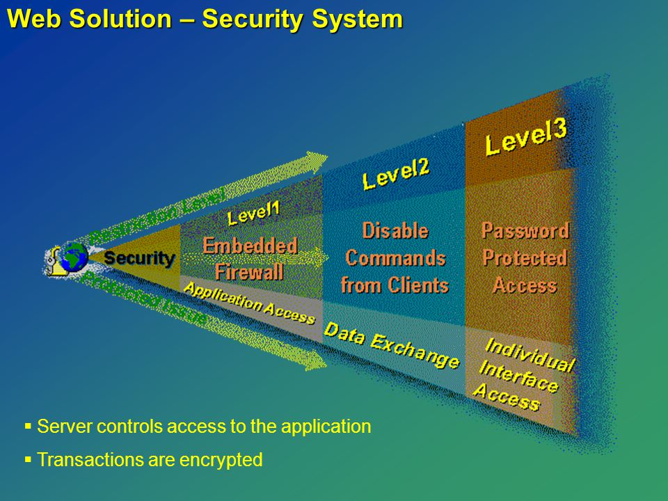 Web Solution – Security System   Server controls access to the application   Transactions are encrypted
