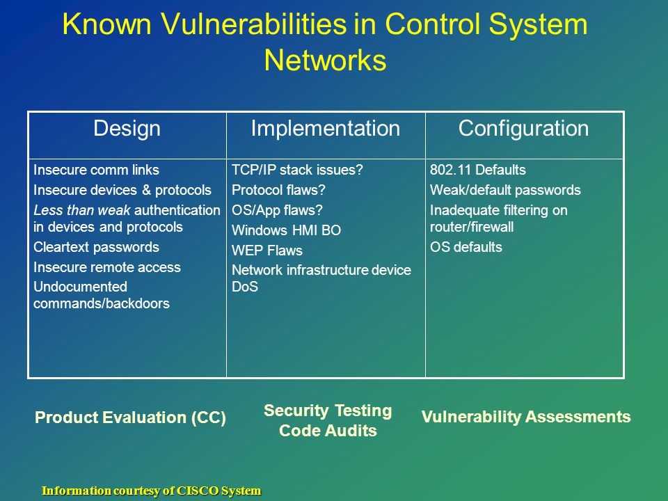 Known Vulnerabilities in Control System Networks 802.11 Defaults Weak/default passwords Inadequate filtering on router/firewall OS defaults TCP/IP stack issues.
