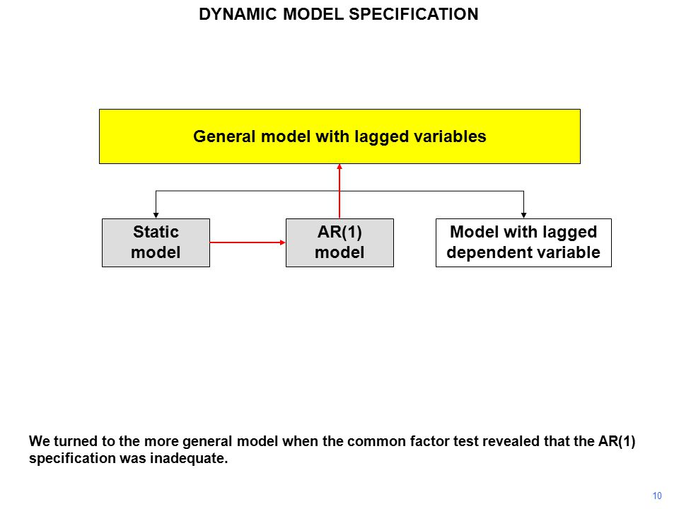 10 General model with lagged variables Static model AR(1) model Model with lagged dependent variable We turned to the more general model when the common factor test revealed that the AR(1) specification was inadequate.