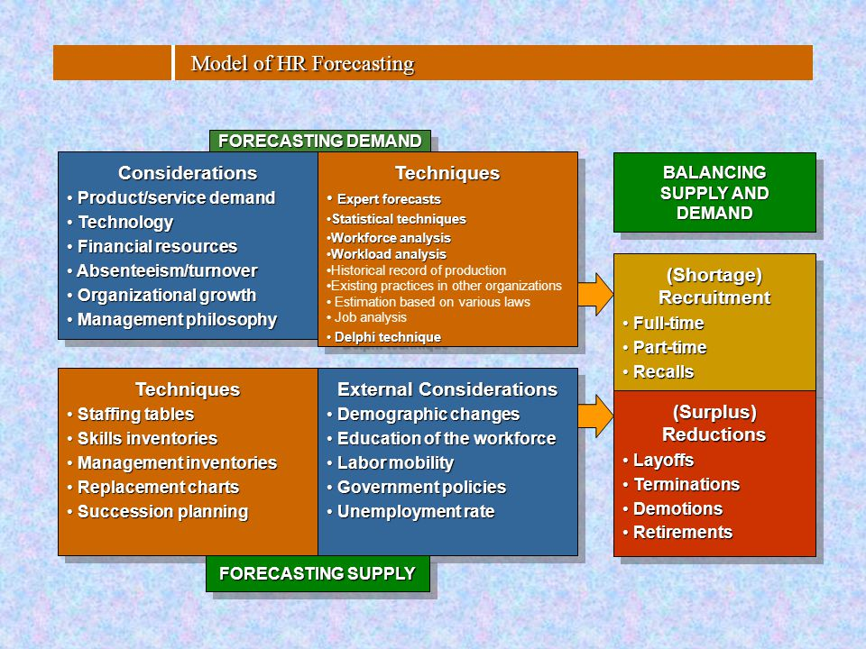Model of HR Forecasting FORECASTING DEMAND Considerations Product/service demand Product/service demand Technology Technology Financial resources Fina