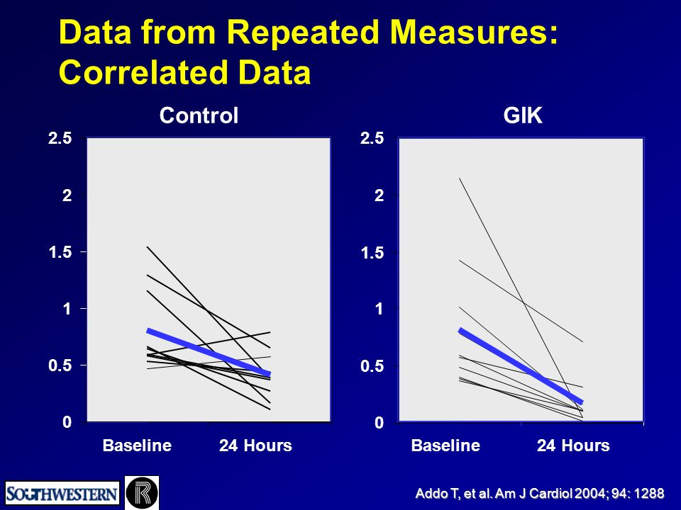 Baseline 24 Hours Control GIK 0 0.5 1 1.5 2 2.5 0 0.5 1 1.5 2 2.5 Data from Repeated Measures: Correlated Data Addo T, et al. Am J Cardiol 2004; 94: 1