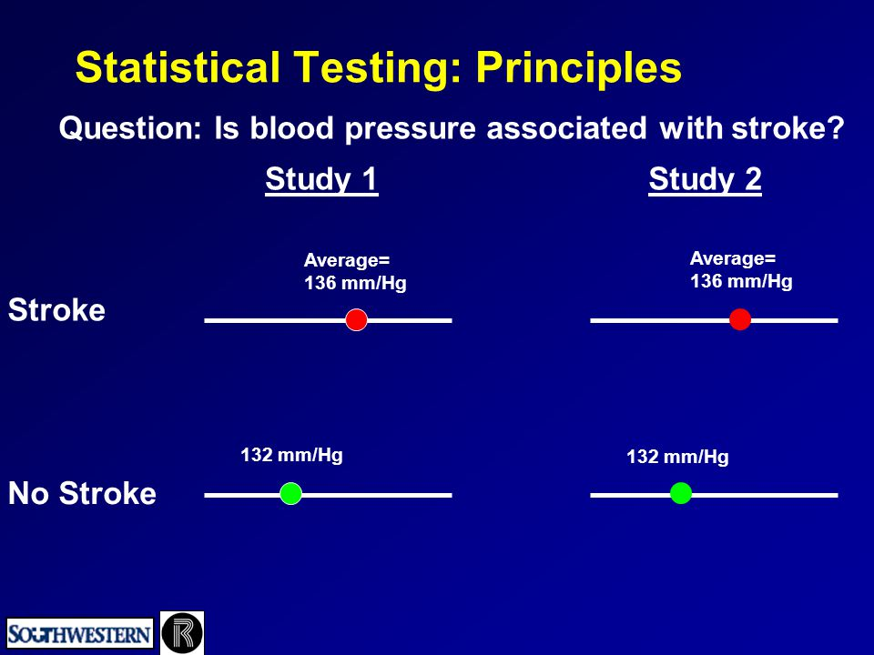 Statistical Testing: Principles Question: Is blood pressure associated with stroke? Study 1Study 2 Stroke No Stroke Average= 136 mm/Hg 132 mm/Hg Avera