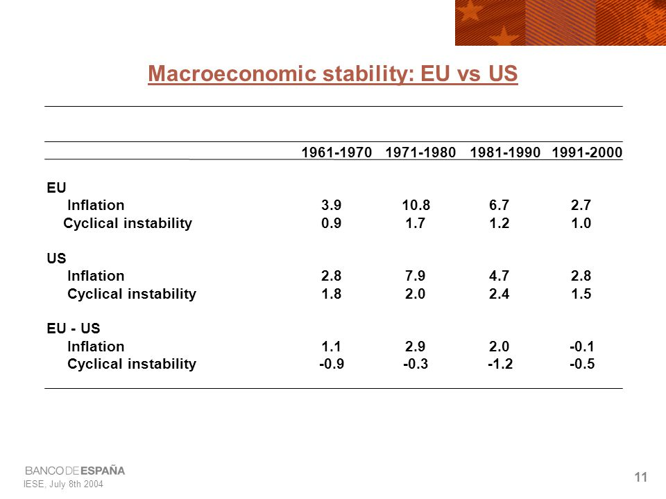 IESE, July 8th 2004 11 Macroeconomic stability: EU vs US 1961-19701971-19801981-19901991-2000 EU Inflation3.910.86.72.7 Cyclical instability0.91.71.21.0 US Inflation2.87.94.72.8 Cyclical instability 1.82.02.41.5 EU - US Inflation1.12.92.0-0.1 Cyclical instability-0.9-0.3-1.2-0.5