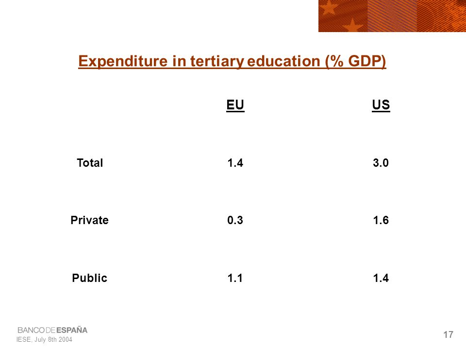 IESE, July 8th 2004 17 Expenditure in tertiary education (% GDP) EUUS Total1.43.0 Private0.31.6 Public1.11.4
