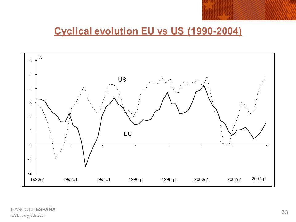 IESE, July 8th 2004 33 -2 0 1 2 3 4 5 6 1990q11992q11994q11996q11998q12000q12002q1 2004q1 % US EU Cyclical evolution EU vs US (1990-2004)