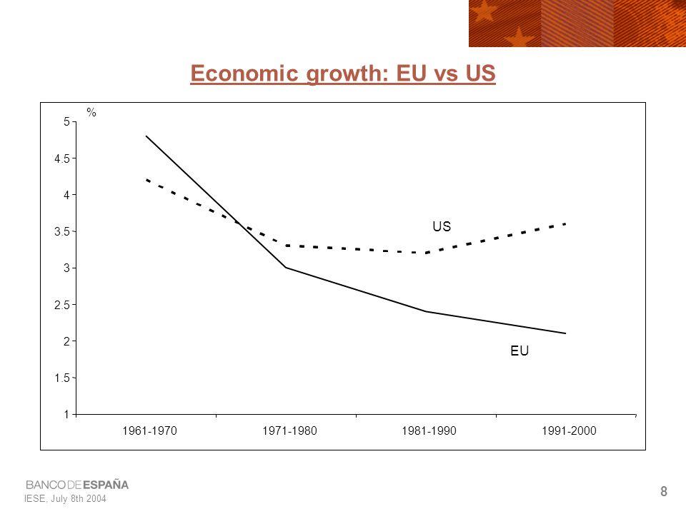 IESE, July 8th 2004 8 1 1.5 2 2.5 3 3.5 4 4.5 5 1961-19701971-19801981-19901991-2000 % US EU Economic growth: EU vs US