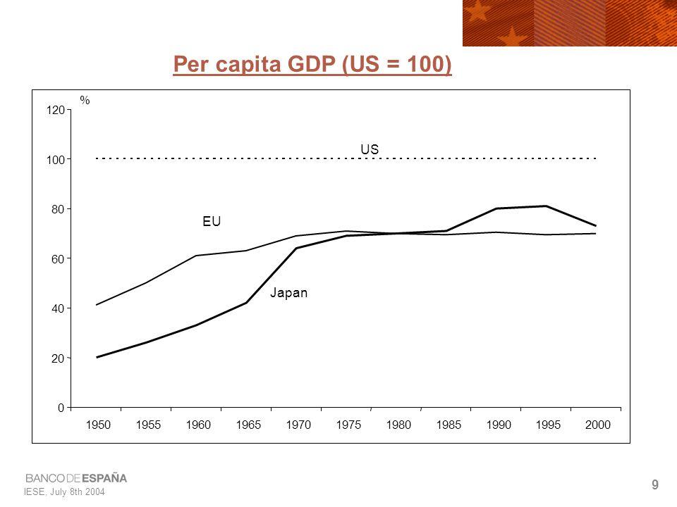 IESE, July 8th 2004 9 Per capita GDP (US = 100)