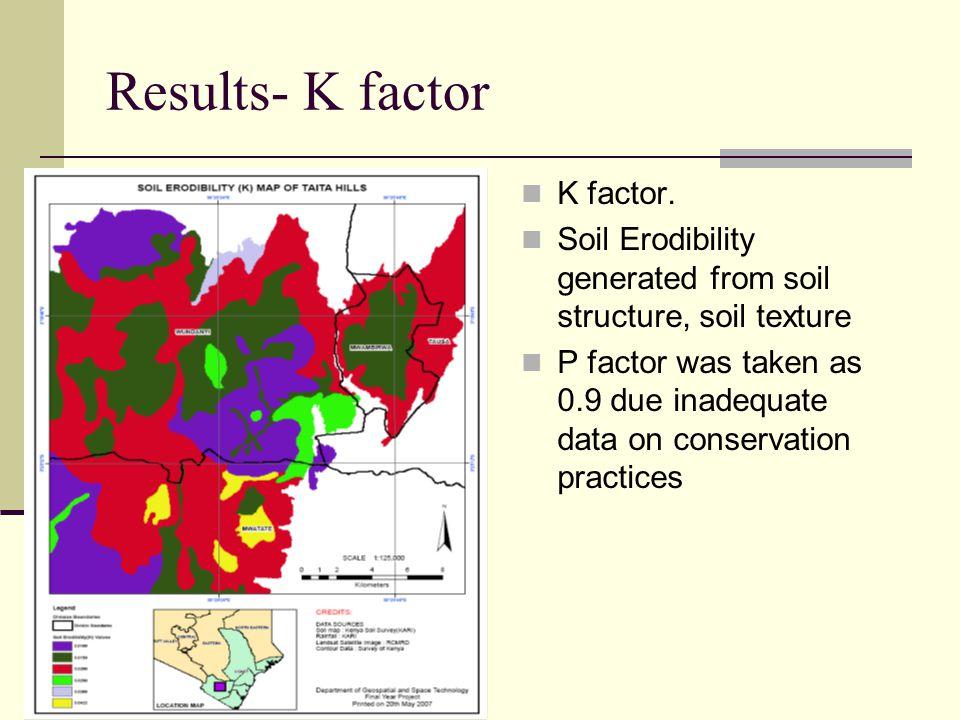 Results- K factor K factor.