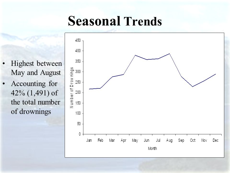 Seasonal Trends Highest between May and August Accounting for 42% (1,491) of the total number of drownings