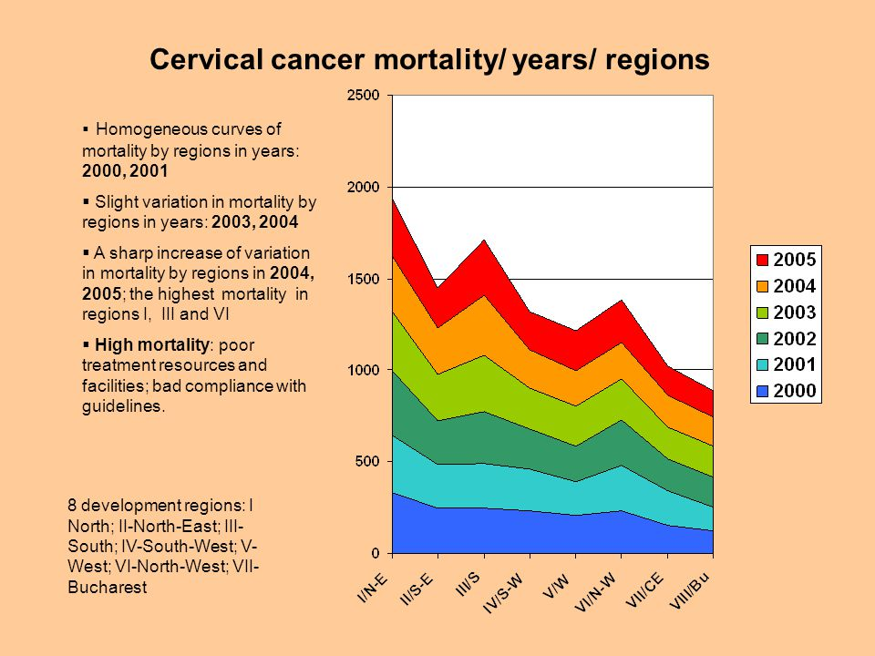 Cervical cancer mortality/ years/ regions 8 development regions: I North; II-North-East; III- South; IV-South-West; V- West; VI-North-West; VII- Bucharest  Homogeneous curves of mortality by regions in years: 2000, 2001  Slight variation in mortality by regions in years: 2003, 2004  A sharp increase of variation in mortality by regions in 2004, 2005; the highest mortality in regions I, III and VI  High mortality: poor treatment resources and facilities; bad compliance with guidelines.